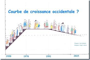 Copie de 1 graphique croissance